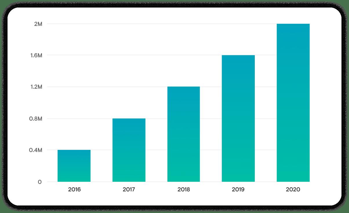 Case Study Bar Graph