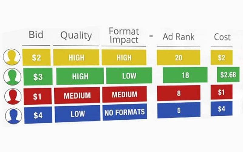What determines my Google ads rankings