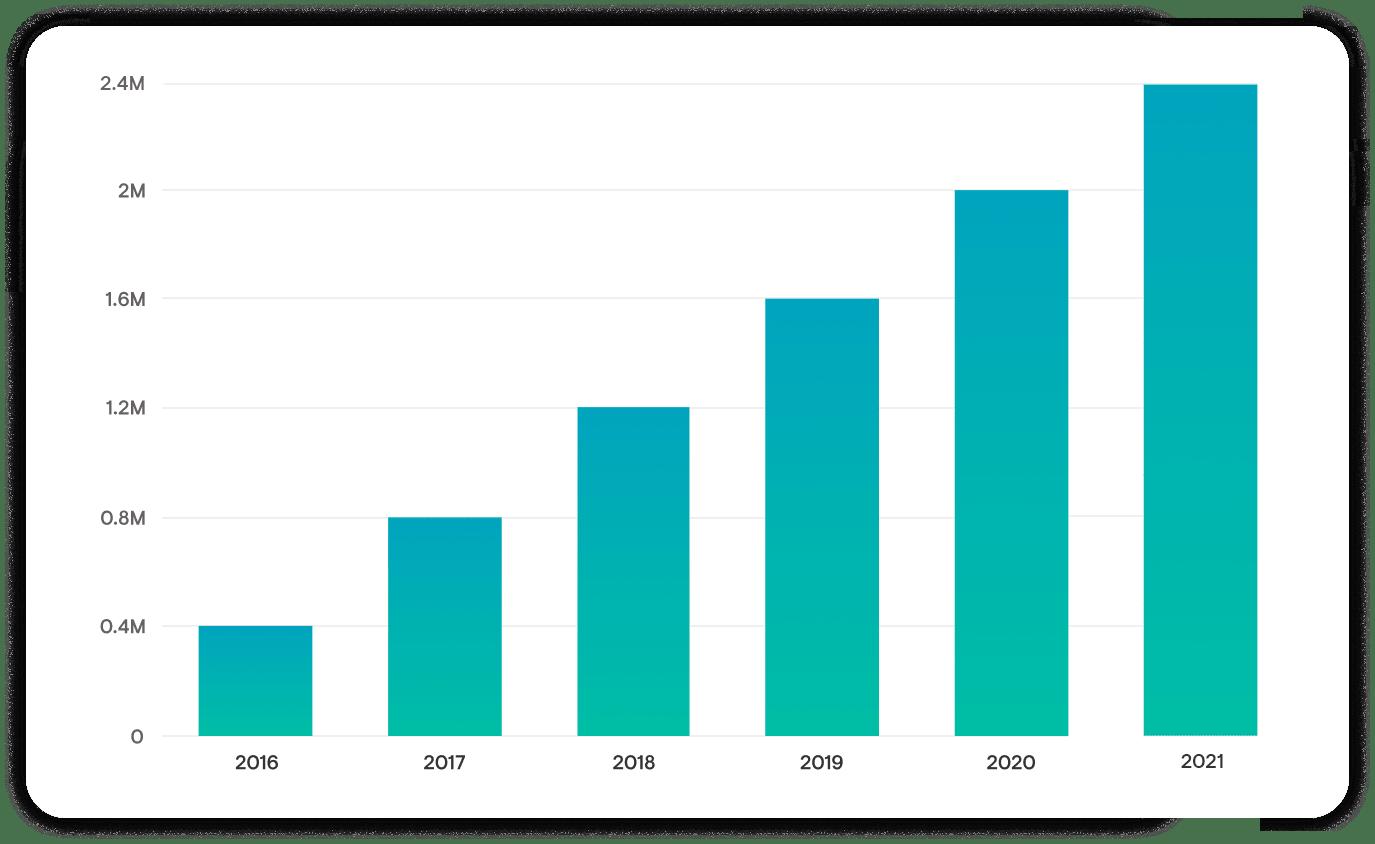 Ecolawns Case Study Bar Graph