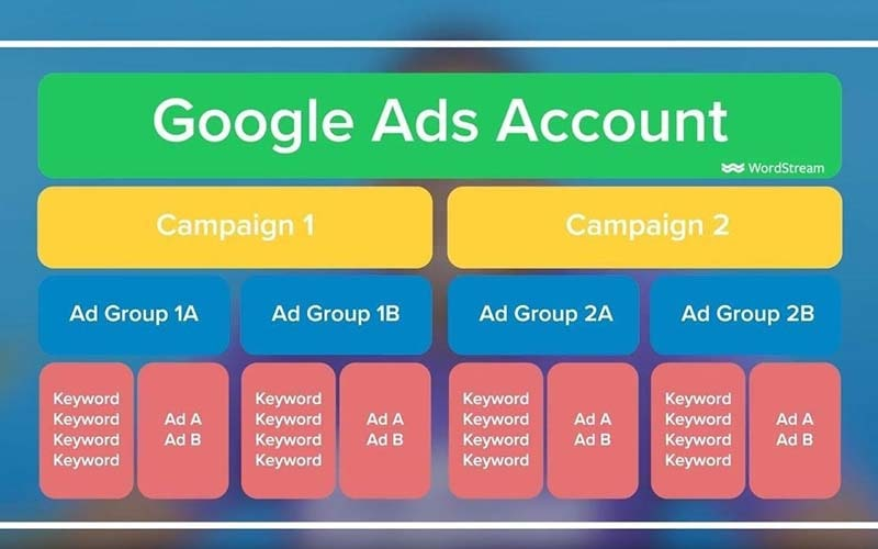 How Many Keywords Do You Target in a Google Ads Campaign